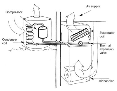 Air Conditioners And Heat Pumps Use The Refrigerant Cycle To Transfer Between An Inside Unit Outside Uint Differ From