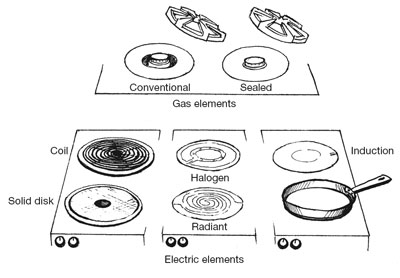 Some Element Designs Offer Greater Efficiency And Cooking Control