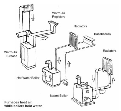 Types Heating Systems on house water pump