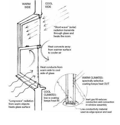 Windows and Doors | Smarter House